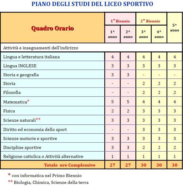 quadro-orario-Liceo-Sportivo-1
